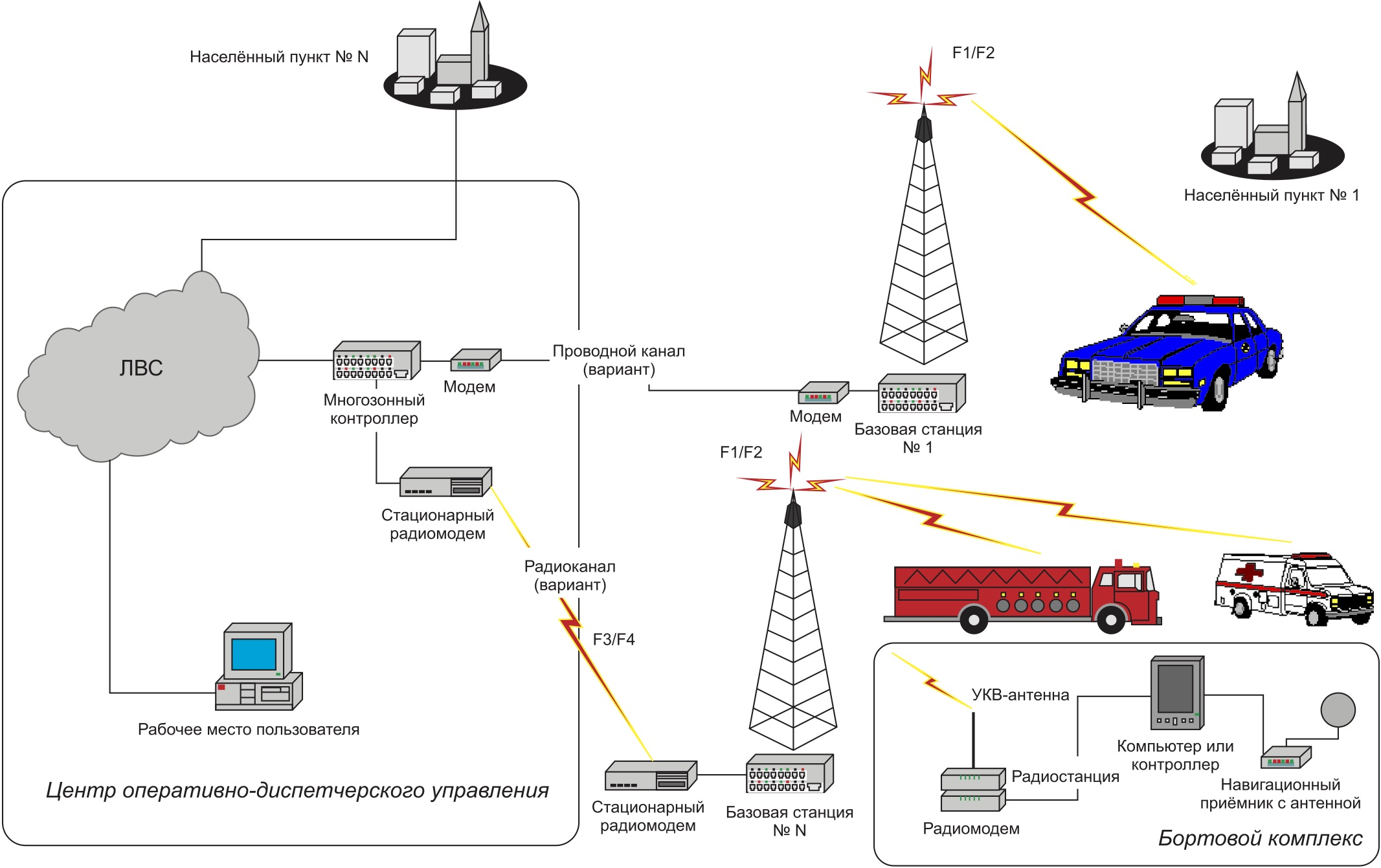 Типовая схема подвижной радиосети обмена данными (вариант)
