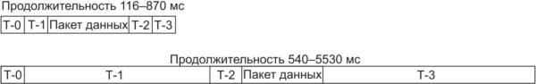 Схема обмена данными: обычная система и транковая система