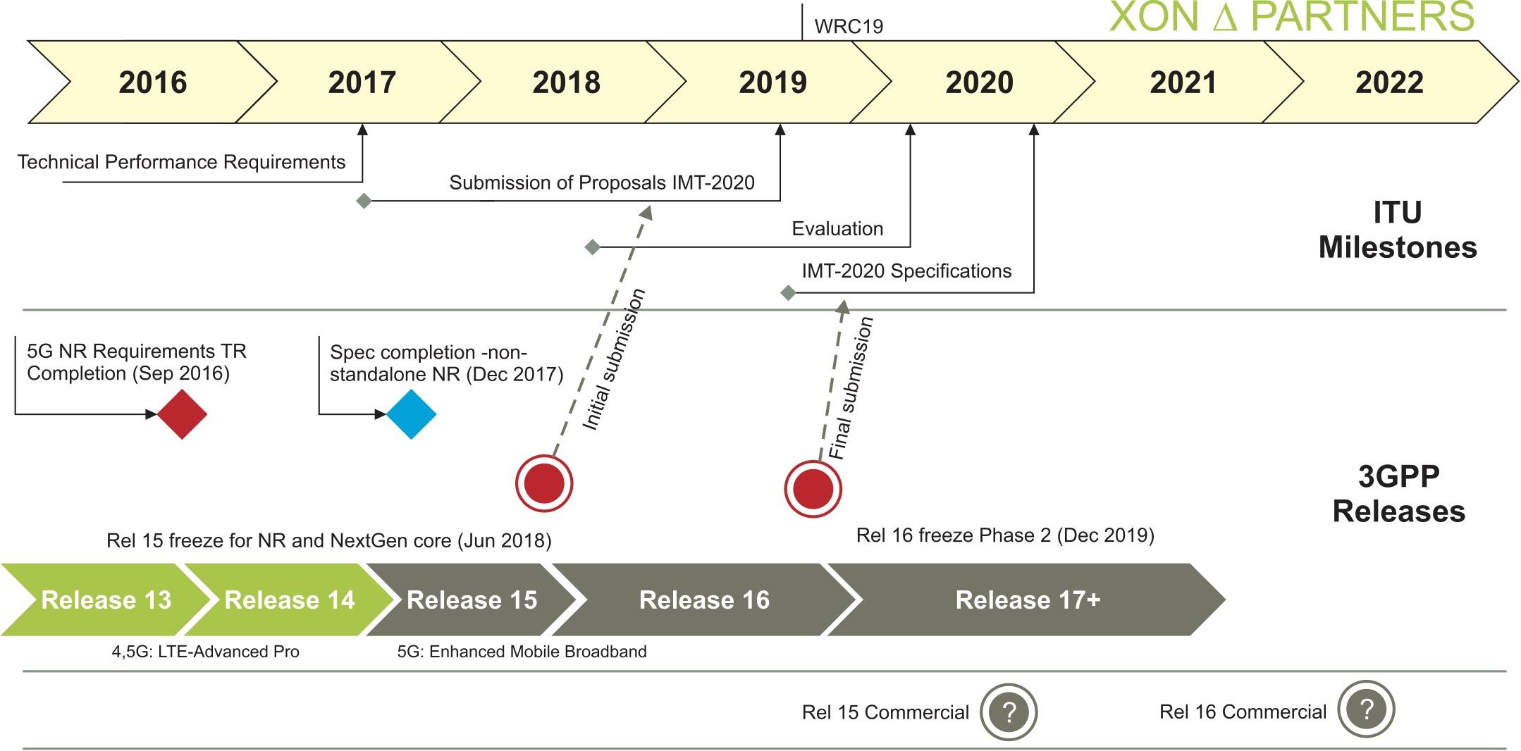 Основные этапы развития 5G (по версии ITU и 3GPP)