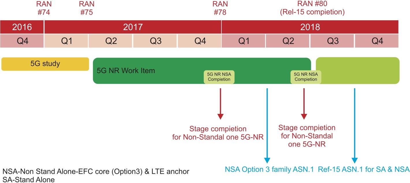 Перспективный план ускоренного развития 5G NR