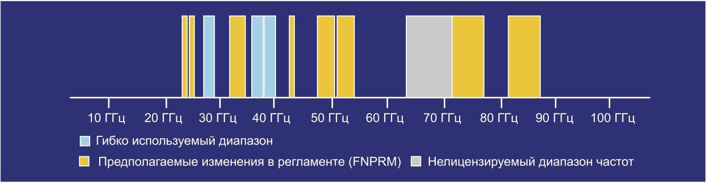 Частотные диапазоны mmWave, разрешенные FCC для использования в США