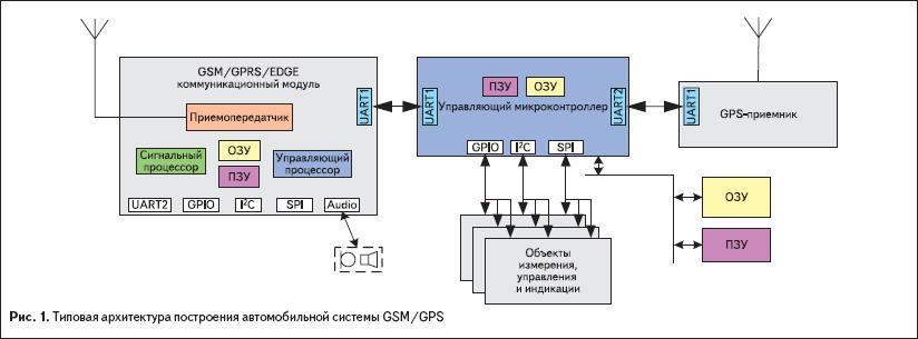 Типовая архитектура построения автомобильной системы GSM/GPS