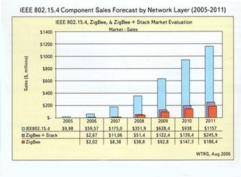 Прогноз рынка компонентов IEEE 802.15.4/ZigBee (источник: аналитический отчет «ZigBee Emerging Technology Report» компании WTRS)