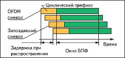 Обработка OFDM-символа при многолучевом распространении