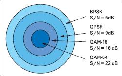 Предпочтительный метод модуляции в зависимости от отношения сигнал/шум