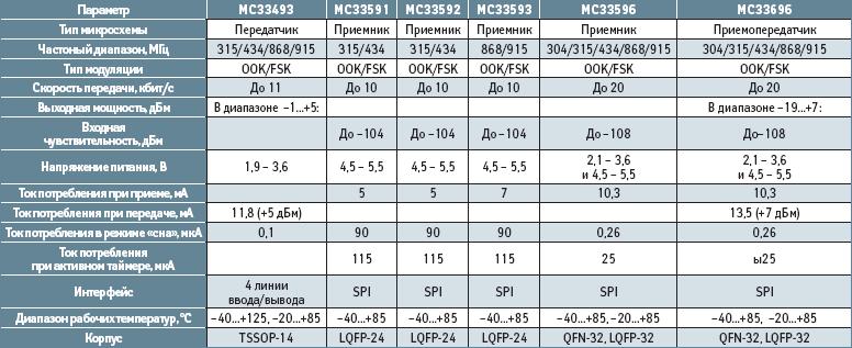 Основные технические характеристики радио микросхем диапазона 304 – 915 МГц