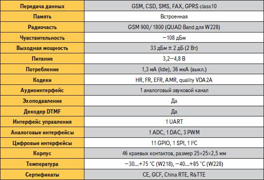 Технические характеристики WISMO 218/228 Wavecom