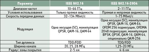 Основные параметры стандартов IEEE 802.16 и IEEE 802.16-2004