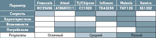 Сравнительный анализ микросхемы приемопередатчика МС33696 с аналогами