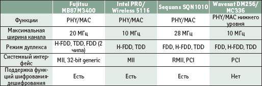 Основные параметры решений для разработки абонентского оборудования WiMAX