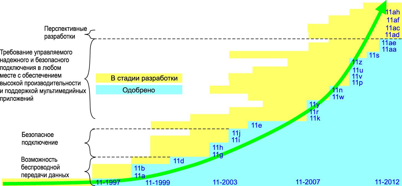 Развитие беспроводных стандартов IEEE 802.11