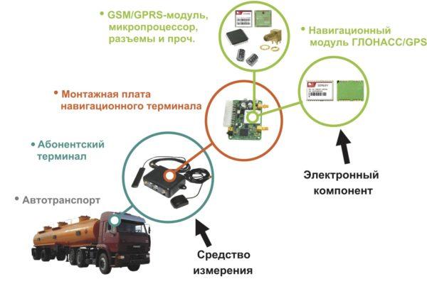 Структурная схема системы мониторинга автотранспорта