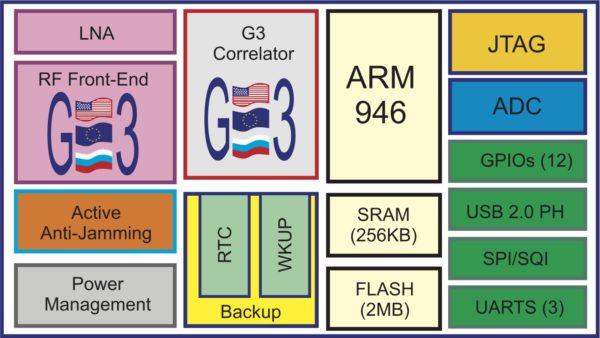 Структура чипсета STA8088CFG