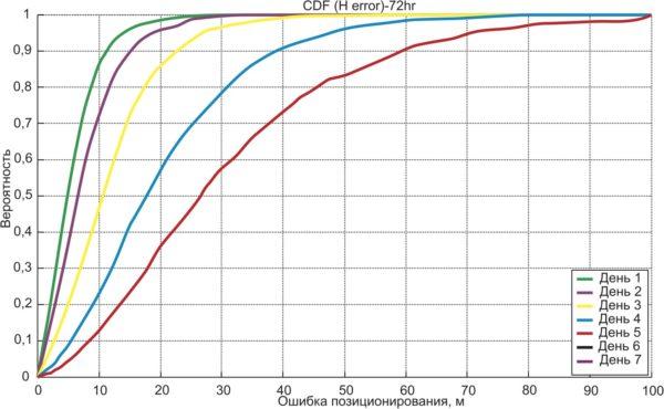 Ошибка первого определения места при теплом старте с использованием данных автономного прогнозирования по одному набору эфемерид