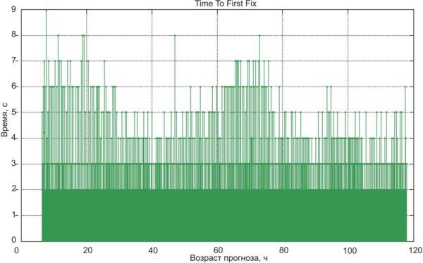 Время первого определения местоположения при теплом старте с использованием данных автономного прогнозирования по одному набору эфемерид