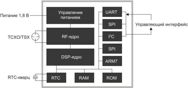 Структурная схема ГНСС-приемника с архитектурой SiRF V