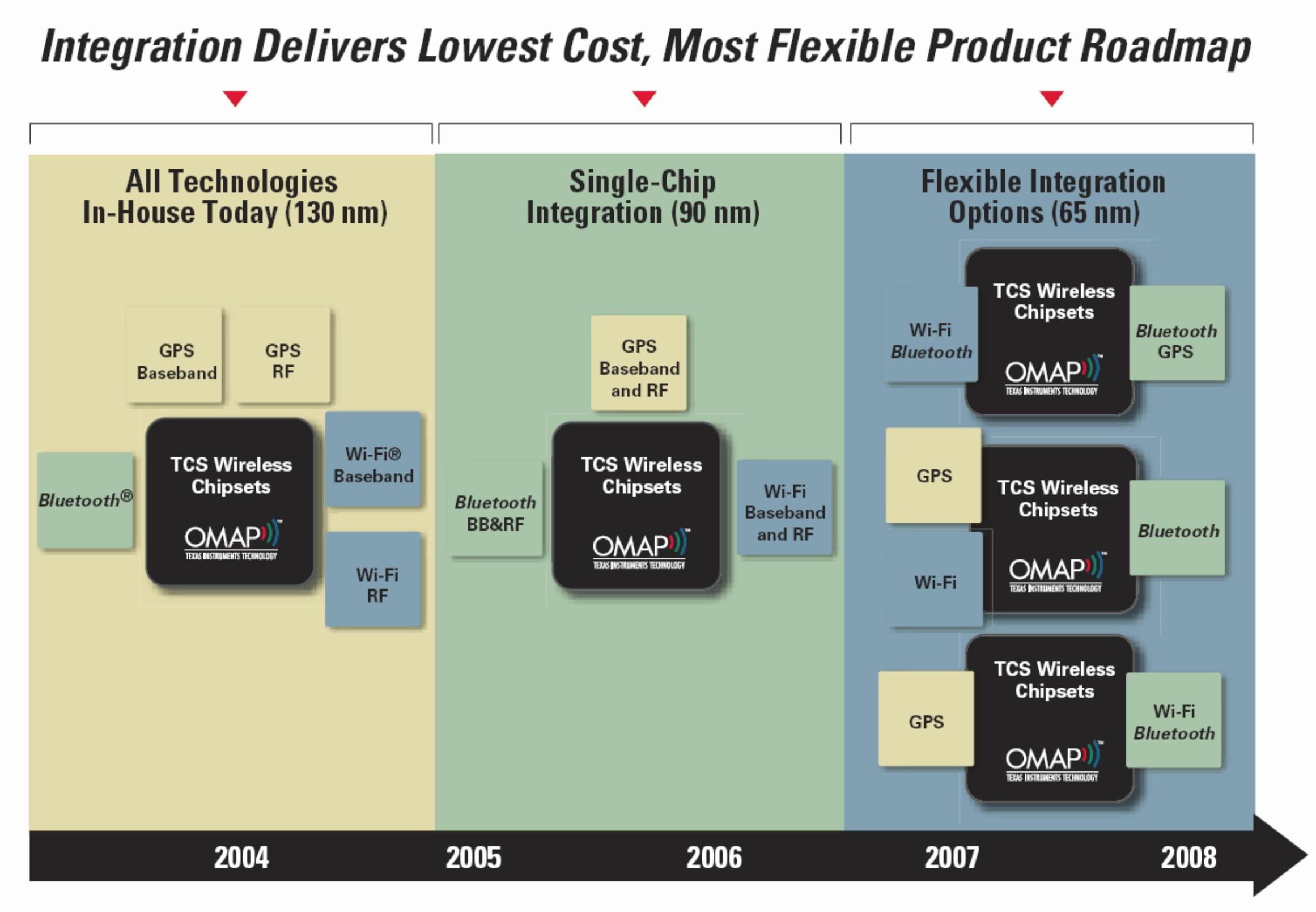 Прошлое, настоящее и будущее чипсетов семейства OMAP