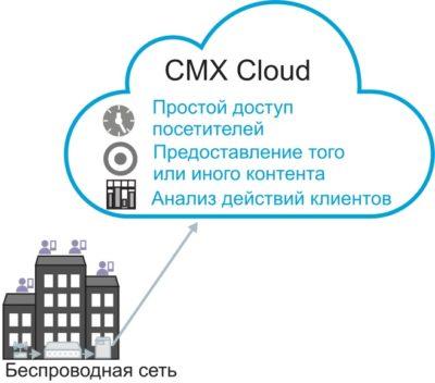 CMX Cloud