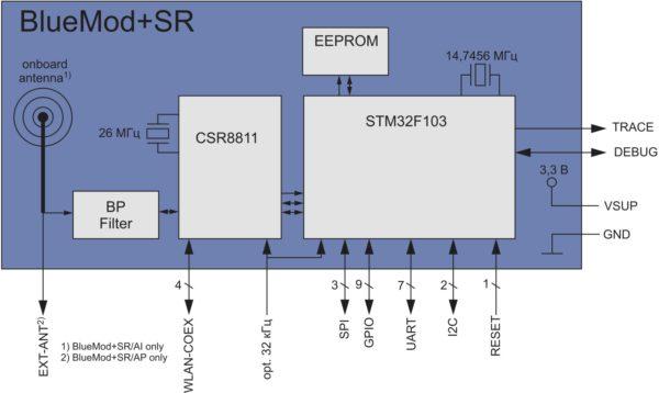 Структурная схема BlueMod+SR
