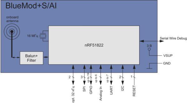 Структурная схема BlueMod+S