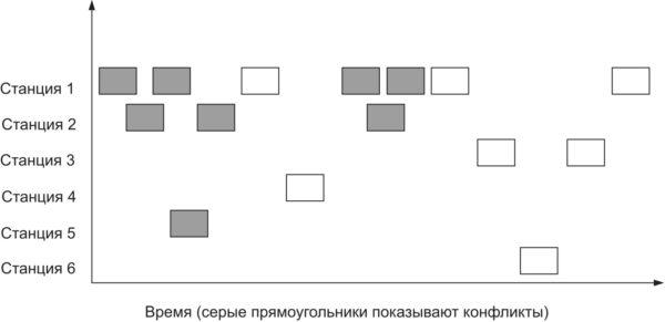 Асинхронный алгоритм обнаружения соседнего узла