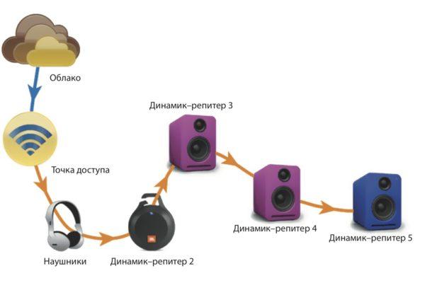 беспроводные аудиоустройства
