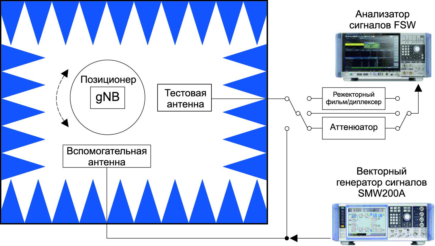 Общая схема подключения при беспроводном тестировании gNB