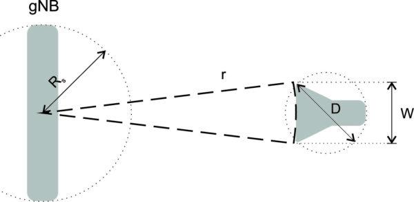 Иллюстрация расчета минимального расстояния между gNB и измерительной антенной