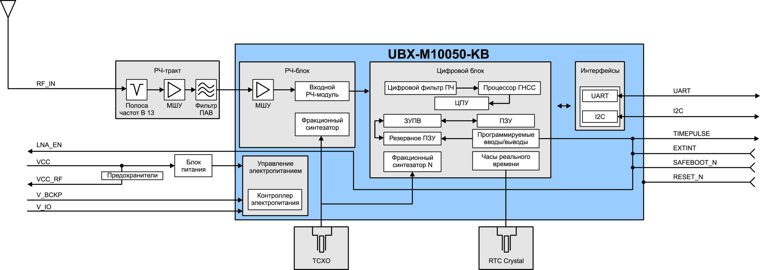 Блок-схема модуля u-blox MAX M10