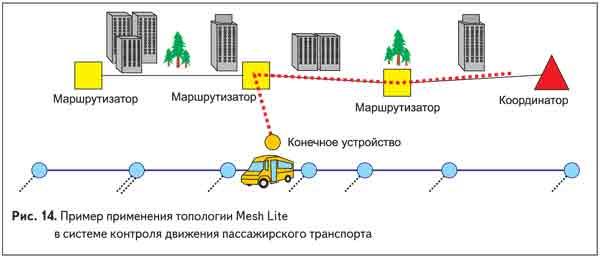 Пример применения топологии Mesh Lite в системе контроля движения пассажирского транспорта