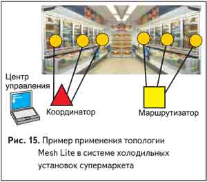 Пример применения топологии Mesh Lite в системе холодильных установок супермаркета