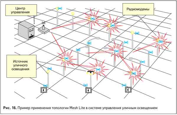 Пример применения топологии Mesh Lite в системе управления уличным освещением