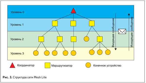 Структура сети Mesh Lite