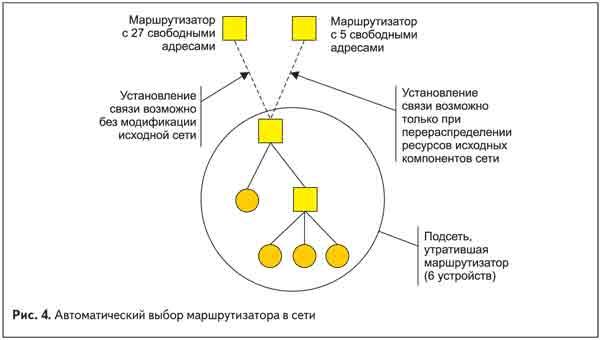 Автоматический выбор маршрутизатора в сети
