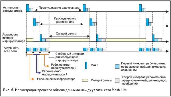 Иллюстрация процесса обмена данными между узлами сети Mesh Lite