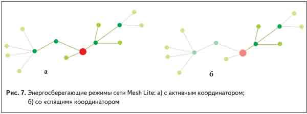 Энергосберегающие режимы сети Mesh Lite: с активным координатором и со «спящим» координатором