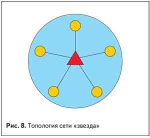 . Топология сети «звезда»