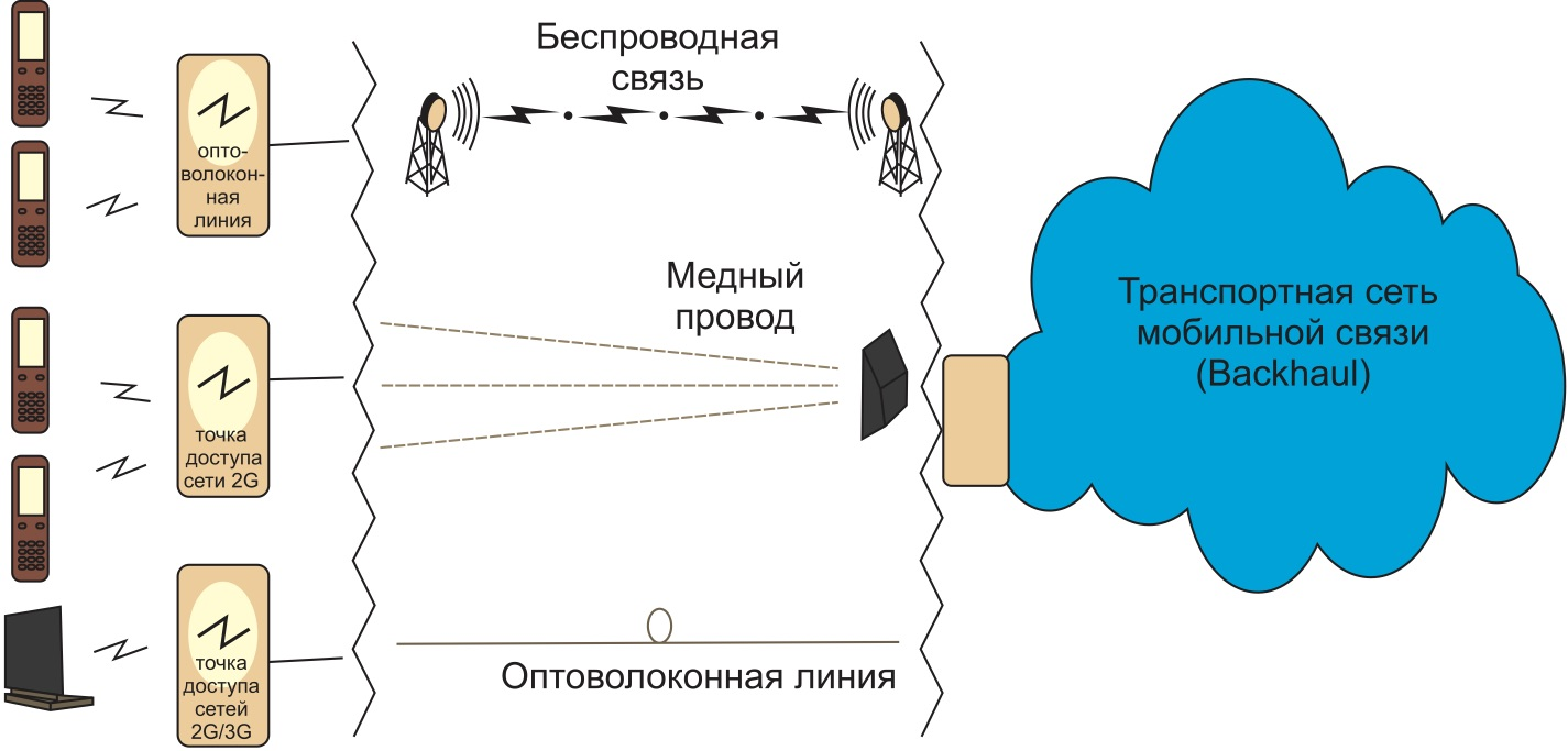 Структура сети Backhaul Mobile Networks