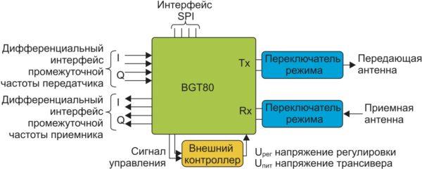 Структурная схема трансивера BGT80