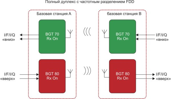 Схема передачи данных между двумя БС с помощью трансиверов BGT70 и BGT80 в дуплексном режиме c частотным разделением каналов