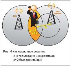 Рис. 4 Навигационное решение с использованием информации от 2 базовых станций