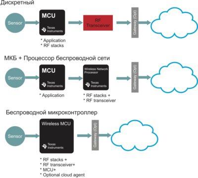 Варианты интеграции для связи через облако