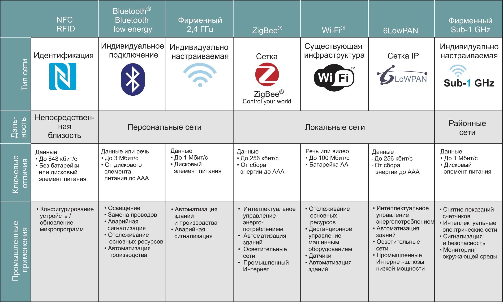 Таблица выбора технологий беспроводной связи для IIoT