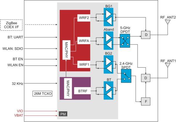 Двухдиапазонный промышленный модуль WiLink 8 (модель WL1837MOD). Пунктирные линии указывают дополнительные конфигурации и не применяются по умолчанию