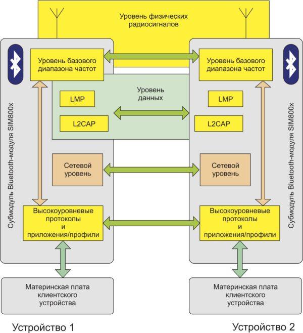 Стек протоколов Bluetooth и доступ к нему со стороны клиентских устройств