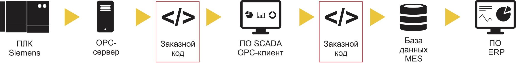 Между устройствами OPC и ERP-приложениями необходим заказной код