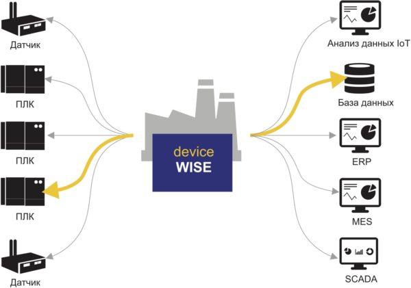 Устраняйте необходимость в заказном коде, непосредственно сопоставляя устройства с приложениями с помощью платформы IIoT, ориентированной на данные, такой как deviceWISE
