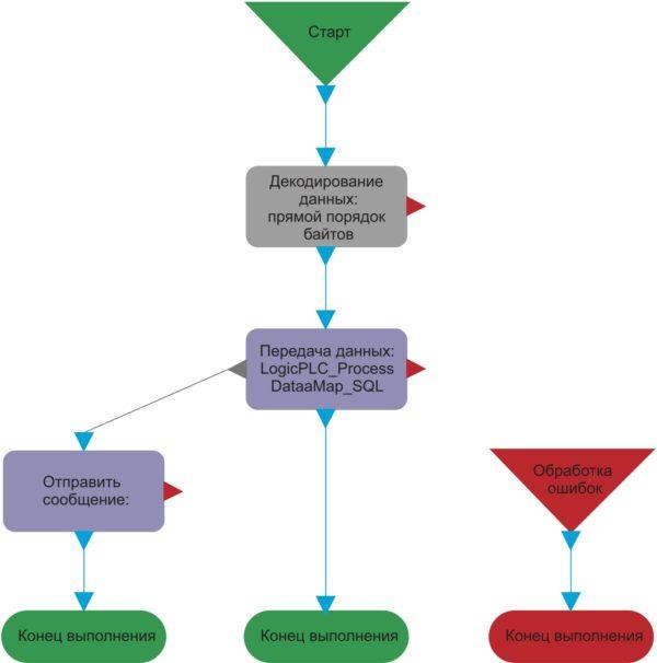 Использование наглядной блок-схемы позволяет не полагаться на программиста при введении изменений функциональности приложения в IIoT-систему