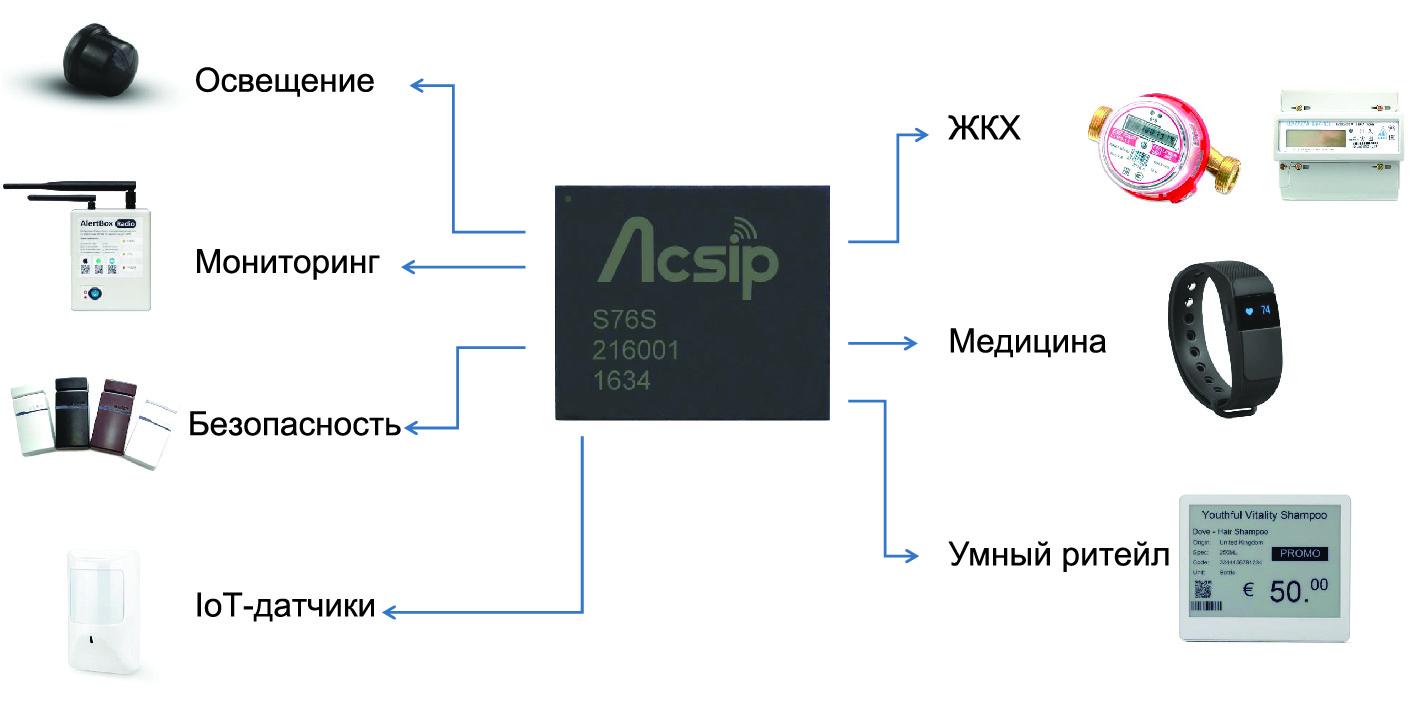 Возможности использования модулей ACSIP