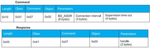 Структура команд управления модулем BLE112 с помощью BG Profile Toolkit-BG Script
